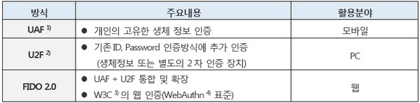 FIDO 프레임워크 / 주1) Universal Authentication Framework, 주2) Universal 2nd Factor 3) World Wide Web Consortium , 4) Web Authentication